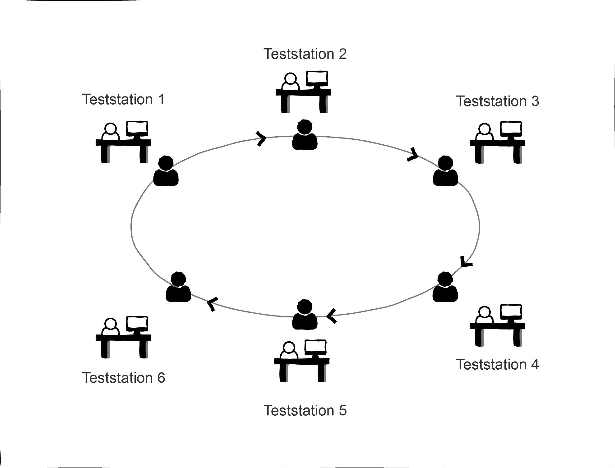Die Abbildung zeigt einen Standardrundgang der Teilnehmer bei einem Usability Testessen. Alle 12 Minuten müssen die Teilnehmer die Teststation wechseln, bis sie bei 6 Usability Teststationen waren.