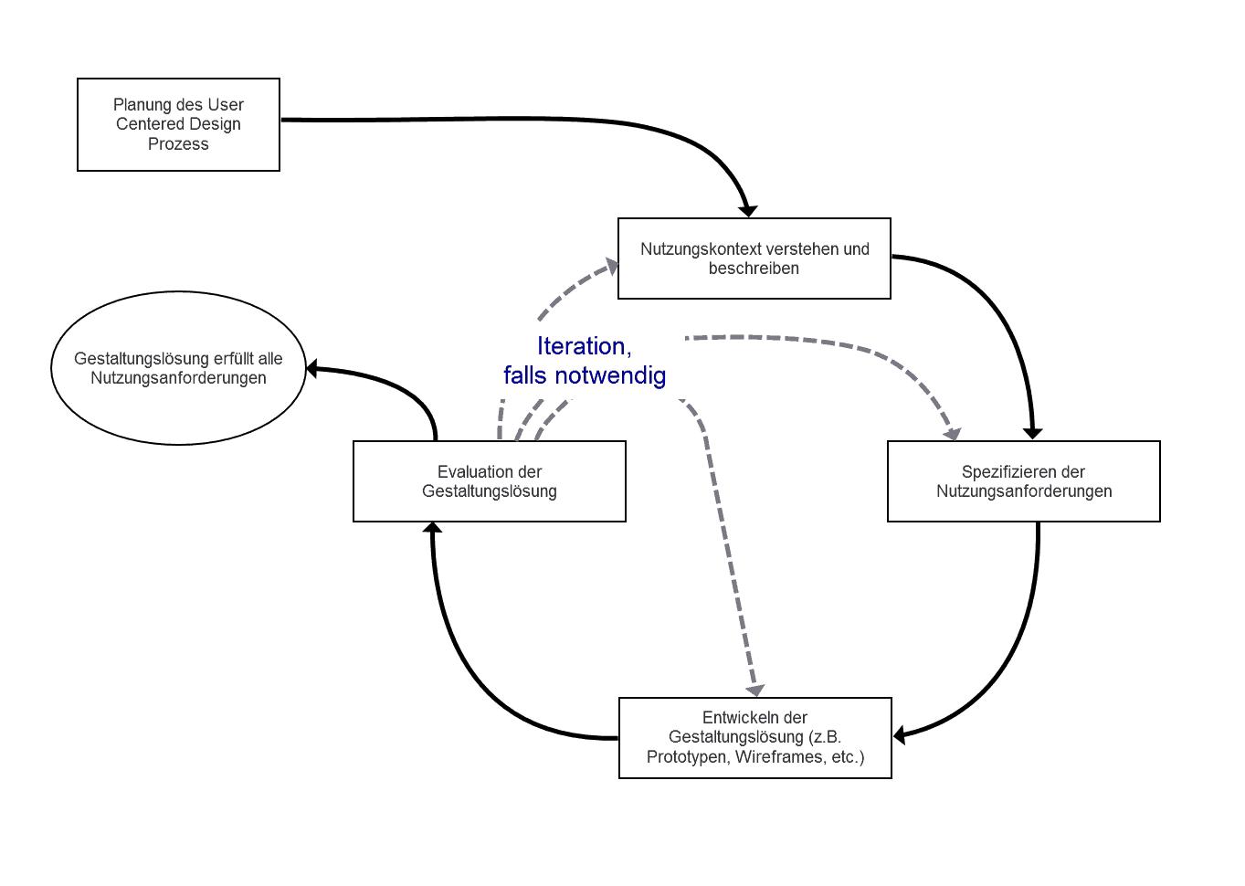 Die Abbildung zeigt den User Centered Design Prozess, wie dieser auch in der ISO Norm 9241 beschrieben ist.