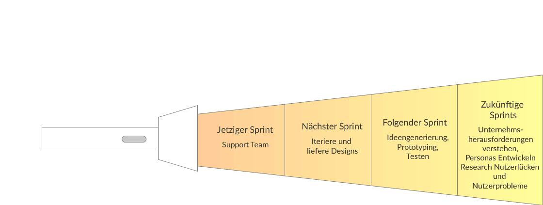 Die Abbildung zeigt, was ein UXer während eines Sprints tun sollte. Wie er vor allem auch die nächsten Sprints unterstützen kann. Das alles hängt natürlich davon ab, dass der UXer die Möglichkeit hat, dass Konzept im voraus zu erstellen.