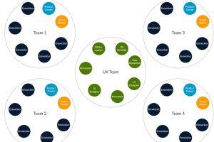 Ein UX Team besteht aus mehreren Rollen und kann von allen anderen Entwicklungsteams angesprochen werden.