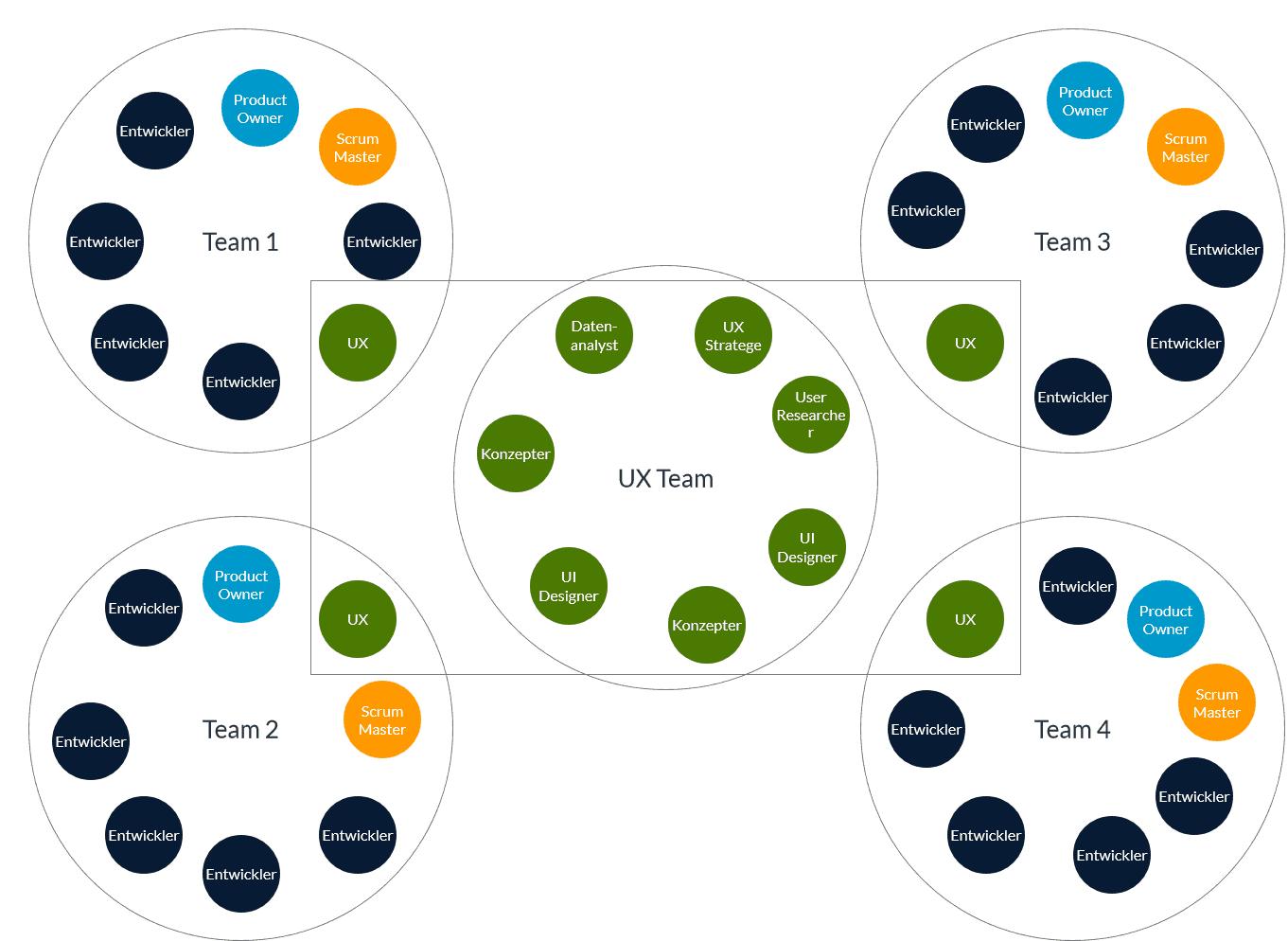 Meine Empfehlung für Ux in agiler Entwicklung ist es UXer für jedes Entwicklungsteam zu haben und zusätzlich ein UX Team für übergreifende Rollen. Die Abstimmungen sollten innerhalb von Gilden stattfinden.